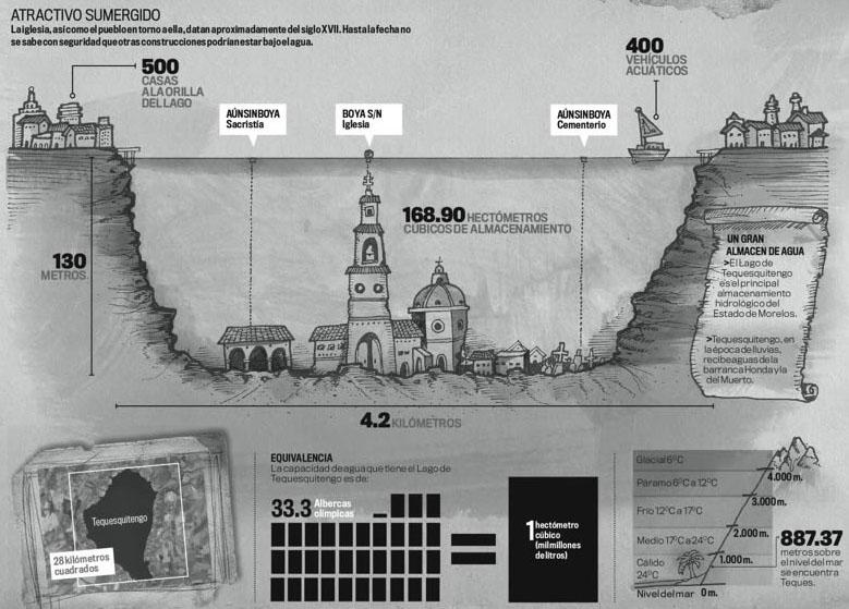 Tequesquitengo: Pueblo sumergido del siglo diecinueve. Infografía, características e historia. Destino turístico en Morelos